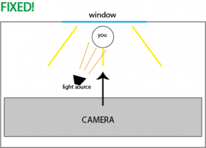 Suggested alignment with additional light source providing additional lighting on the recorded person or object